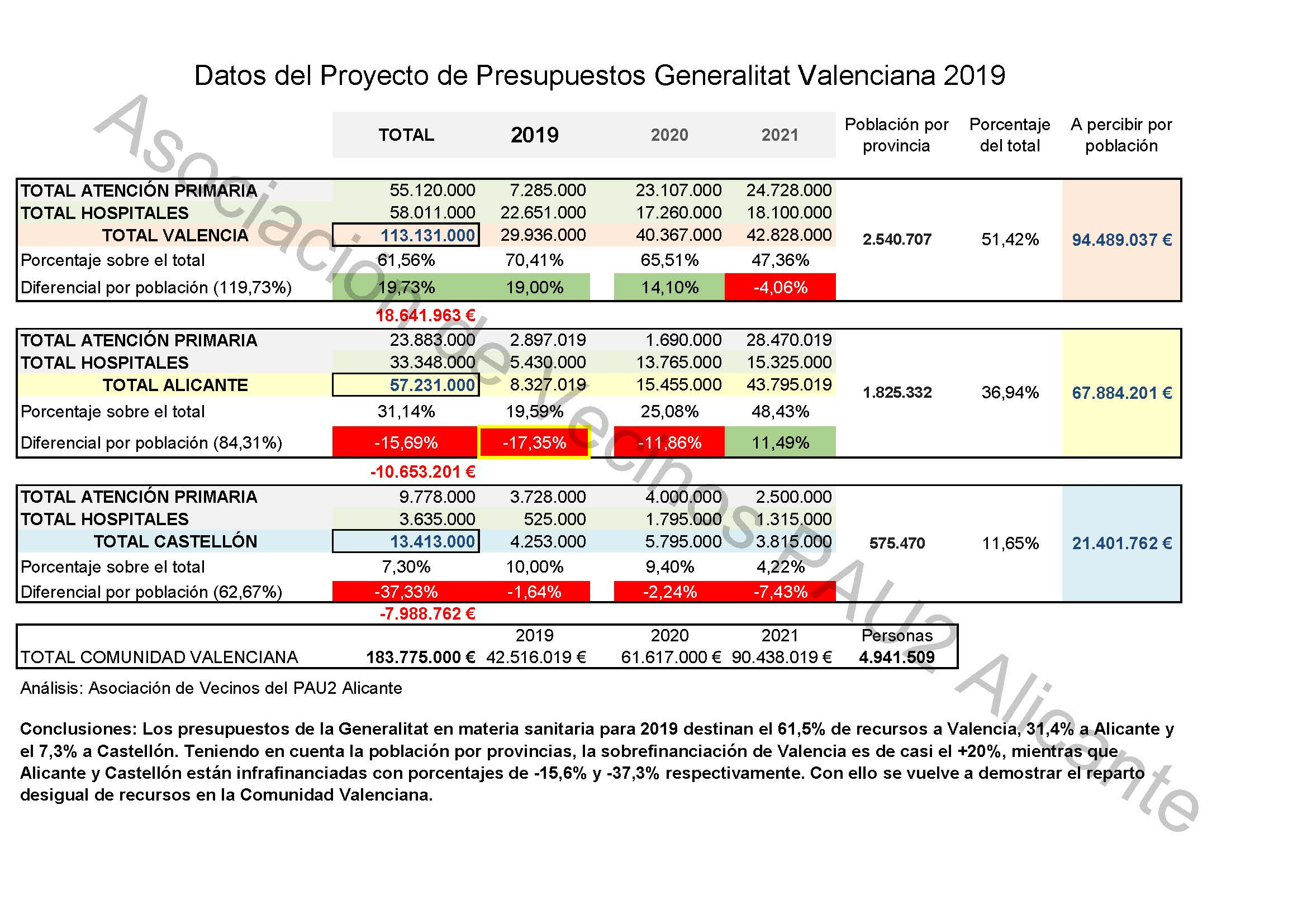 Estadísticas Presupuestos Sanidad 1019